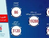 الصحة تعلن تسجيل 1485 حالات إيجابية جديدة لفيروس كورونا.. و 86 حالة وفاة | صوت مصر نيوز