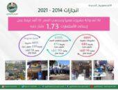 توفير 131 ألف فرصة عمل بالمشروعات الصغيرة بالفيوم | صوت مصر نيوز